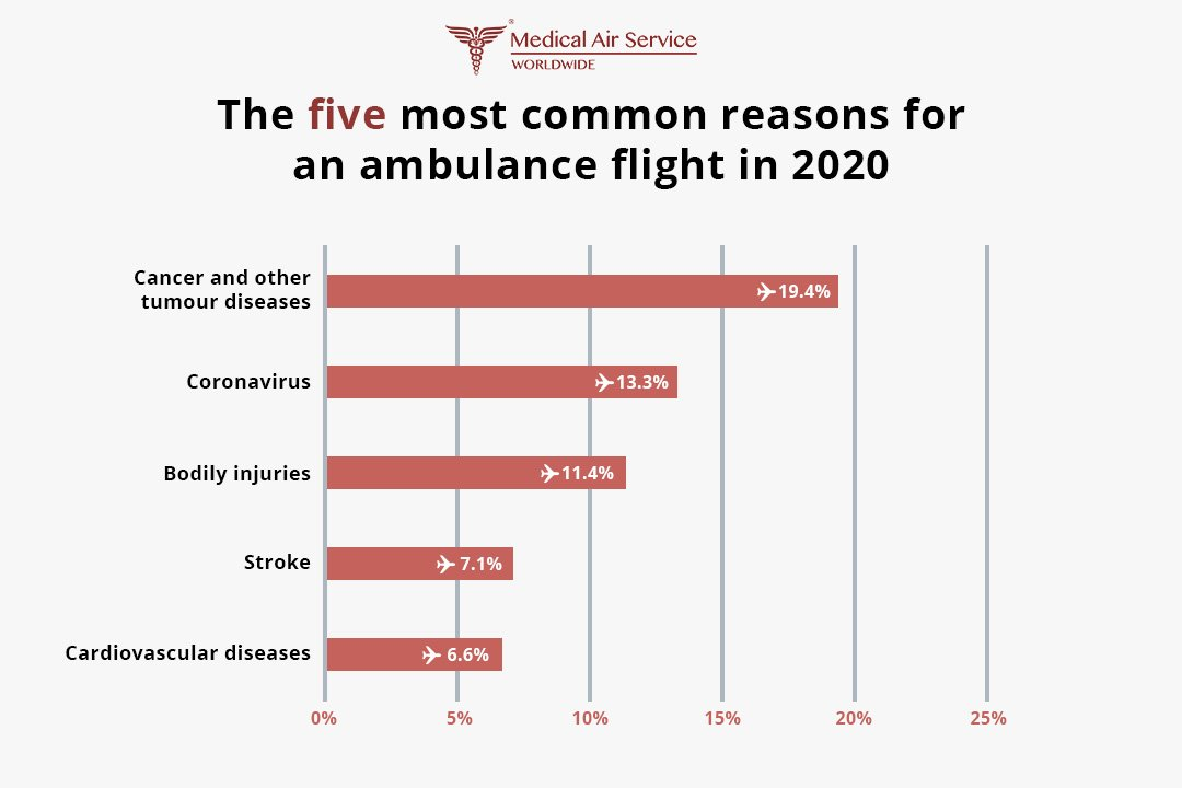 The five most common reasons for ambulance flights in 2020
