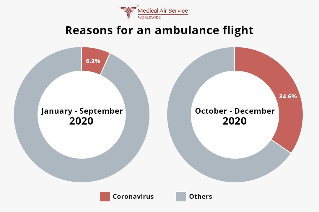 Reasons for an ambulance flight in 2020